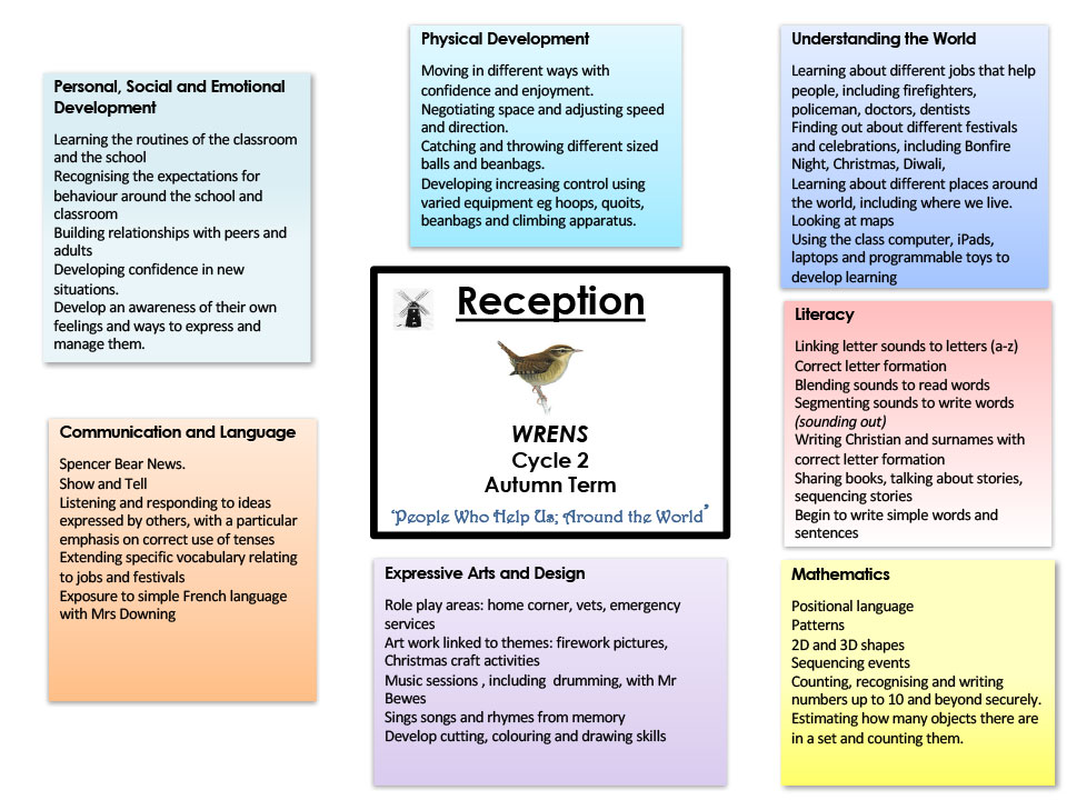 curriculum maps wicklewood primary school and nursery autumn term cycle 2